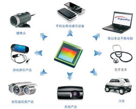 北京思比科微电子技术股份有限公司